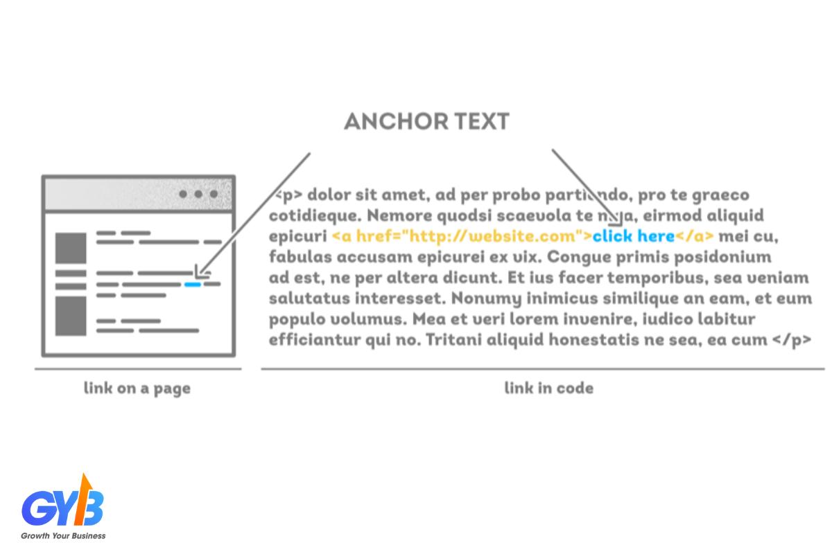 anchor text không liên quan