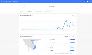 lợi ích của google trends